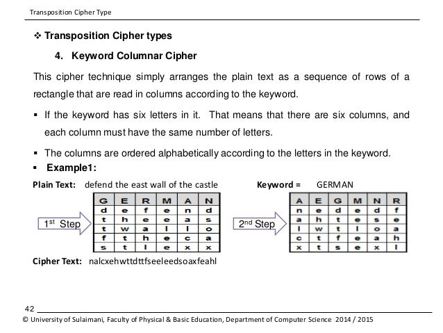 Row transposition cipher | Blog