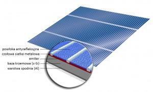 selfa technologia produkcji krzemowych modułów fotowoltaicznych