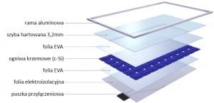 selfa technologia produkcji modułów fotowoltaicznych