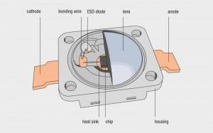 Budowa diody LED