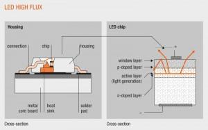 Przekrój poprzeczny diody LED