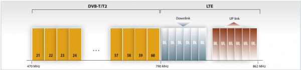 Problemy z DVB-T poprzez LTE