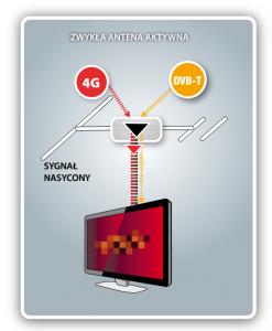 sygnał DVB-T nasycony przez LTE